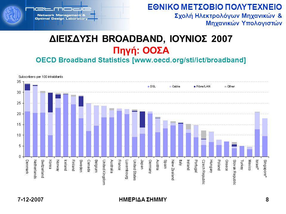 ΔΙΕΙΣΔΥΣΗ BROADBAND, ΙΟΥΝΙΟΣ 2007 Πηγή: ΟΟΣΑ OECD Broadband Statistics [www.oecd.org/sti/ict/broadband]